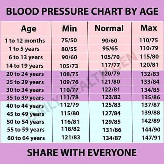 xing fu blood pressure chart by age