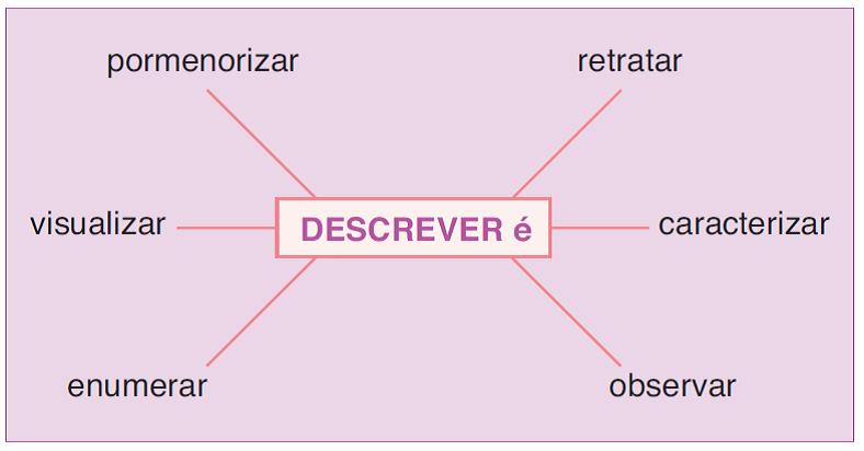 Descrição, Diferenças Entre Descrição, Narração e Dissertação