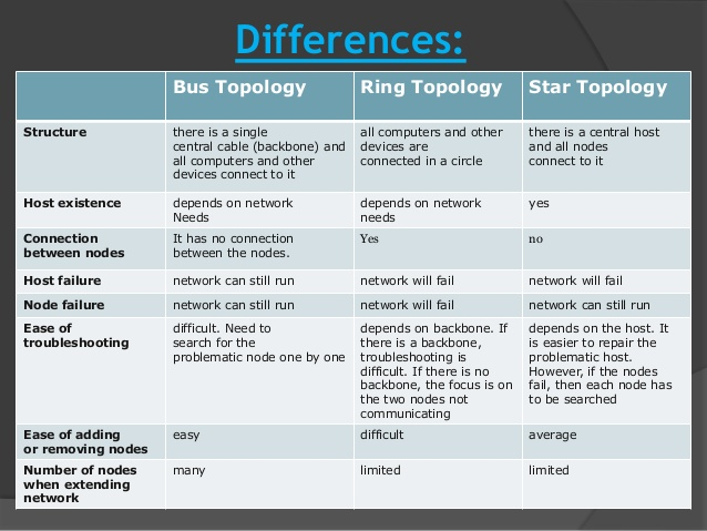 topologies comparison Co-located topology separate tier topology comparison of topologies table 3-1 presents a comparison of the co-located topology and the separate tier topology.