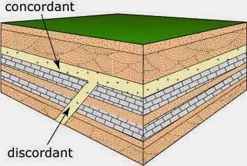 definiți geologia relativă dating