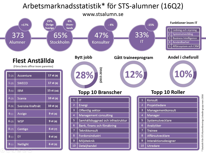 STS Alumners arbetsmarknadsstatisk för 2015