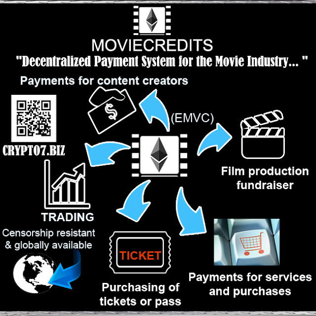"MOVIECREDITS: ""Decentralized Payment System for the Movie Industry..."