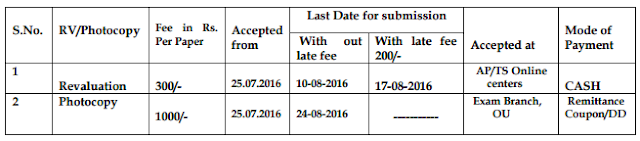 OU B.Ed 1st Semester Exam Revaluation Recounting last date fee details