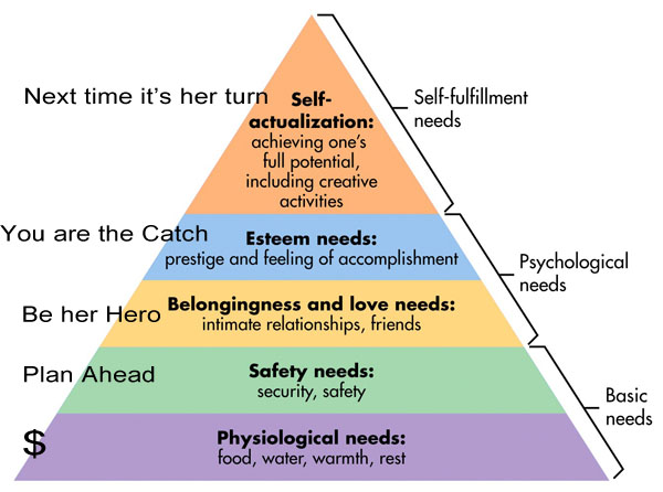 Dating hierarchy in usa
