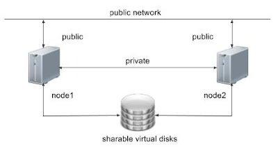 Oracle Database 12c, Oracle Database Tutorials and Materials, Oracle Database Certifications