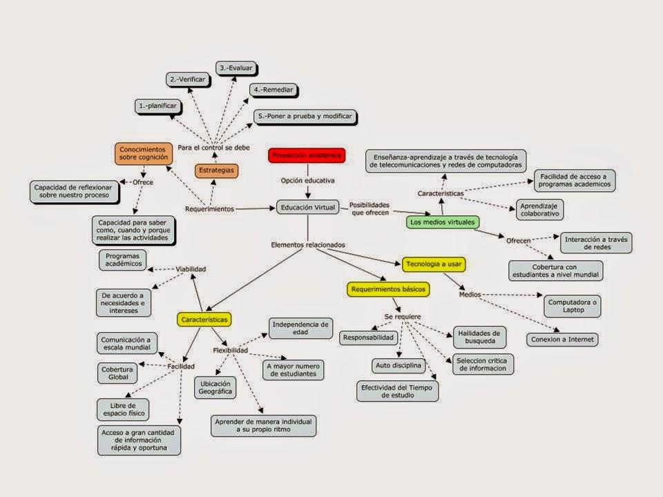 UnADM: Actividad 3 Eje 3, Curso propedeutico 2014-2, UnADM