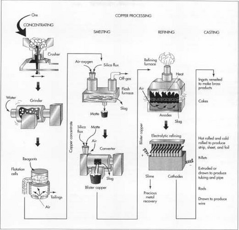savvy-chemist: GCSE OCR Gateway Chemistry C6.1a Extracting