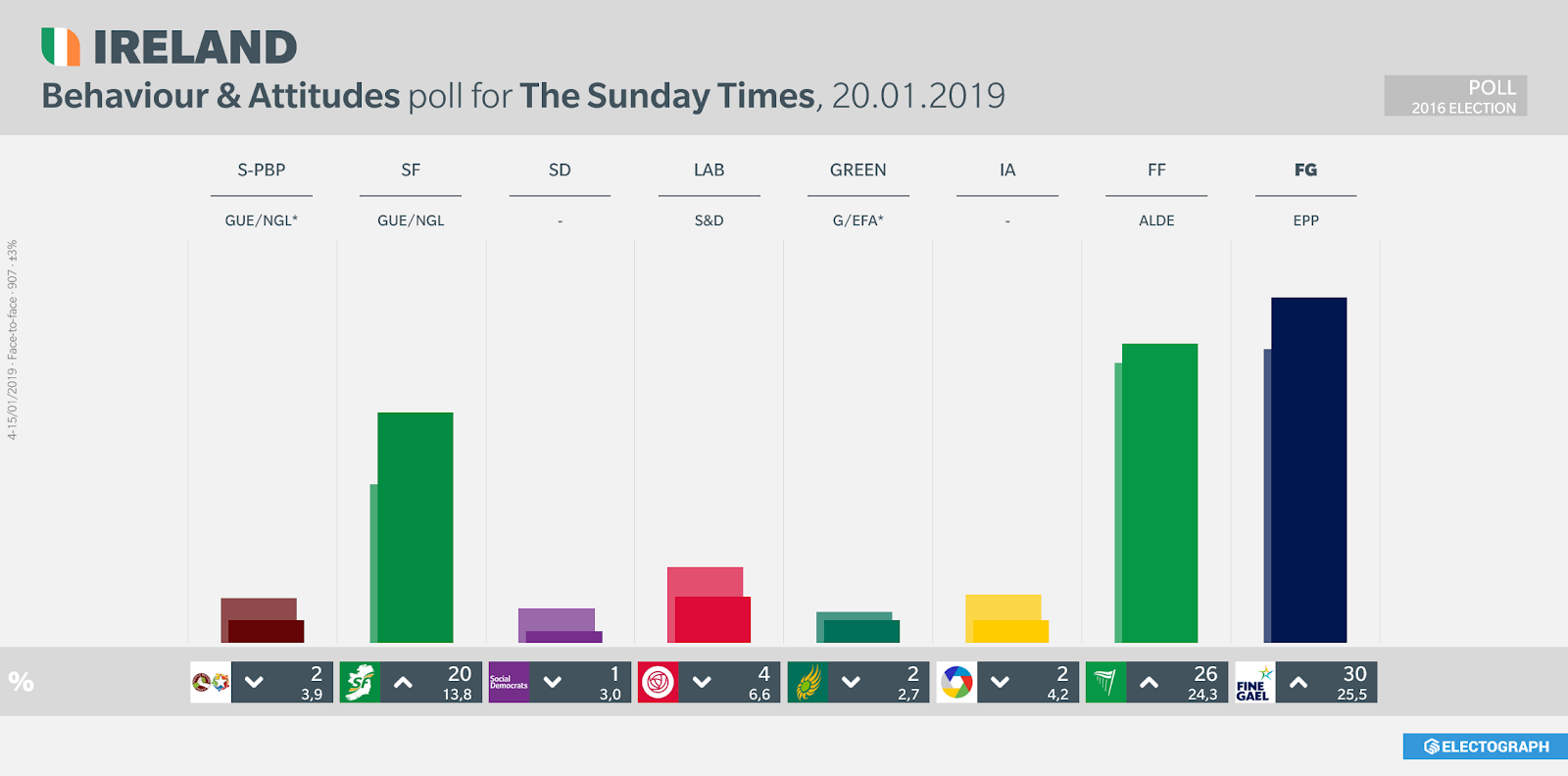 IRELAND: Behaviour & Attitudes poll chart for The Sunday Times, 20 January 2019