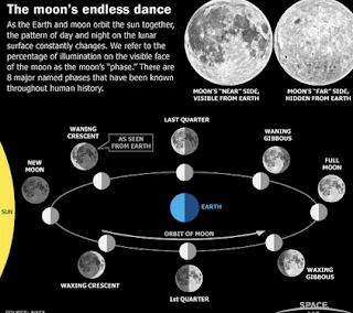 Pengertian Dampak Akibat, Arah Rotasi Bumi dan fase Bulan