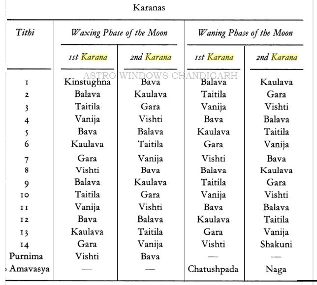 Panchang - Calculation and importance of Karana in Panchang