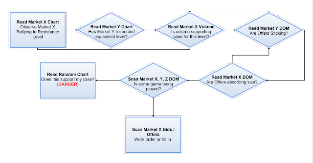 Visual decision flow for day traders with loops