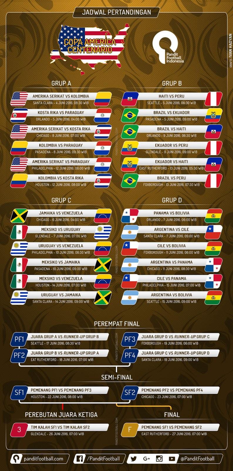Jadwal Copa America Centenario 2016