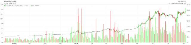 El #Bitcoin supera los 3000 dolares y continua en su imparable rally alcista