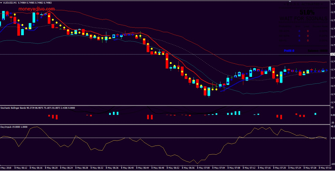 Canales forex