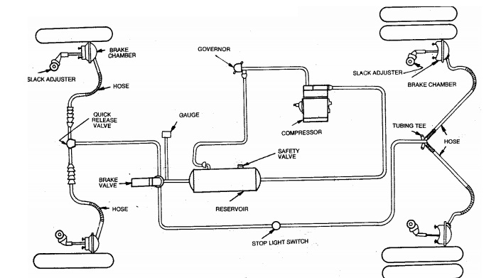 Construction And Working Of Air Brake System Used In Automobile