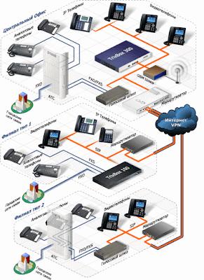 И снова про взлом IP-АТС и виртуальных АТС
