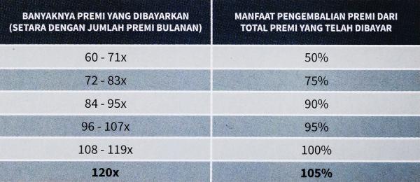 tabel manfaat pengembalian premi prusafe guard prudential