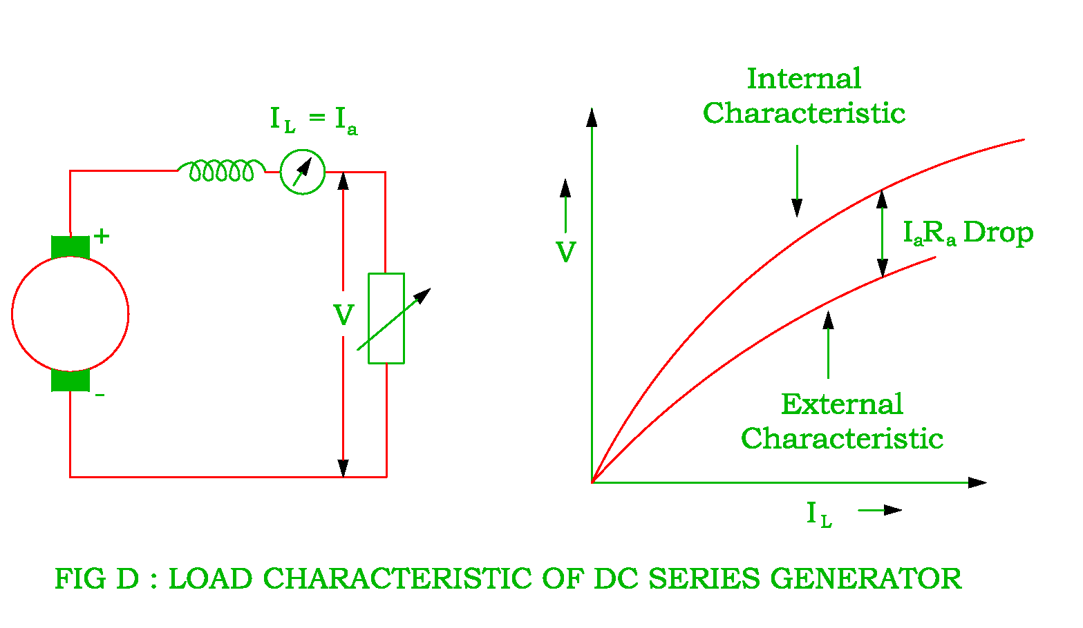 Characteristics Of Dc Shunt Series And Compound Generator Voltage Drop In A Circuit It Should Be Noted That The Has Rising Because Its Terminal Increases As Load Current