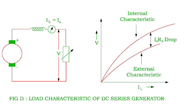 load characteristic of dc shunt generator