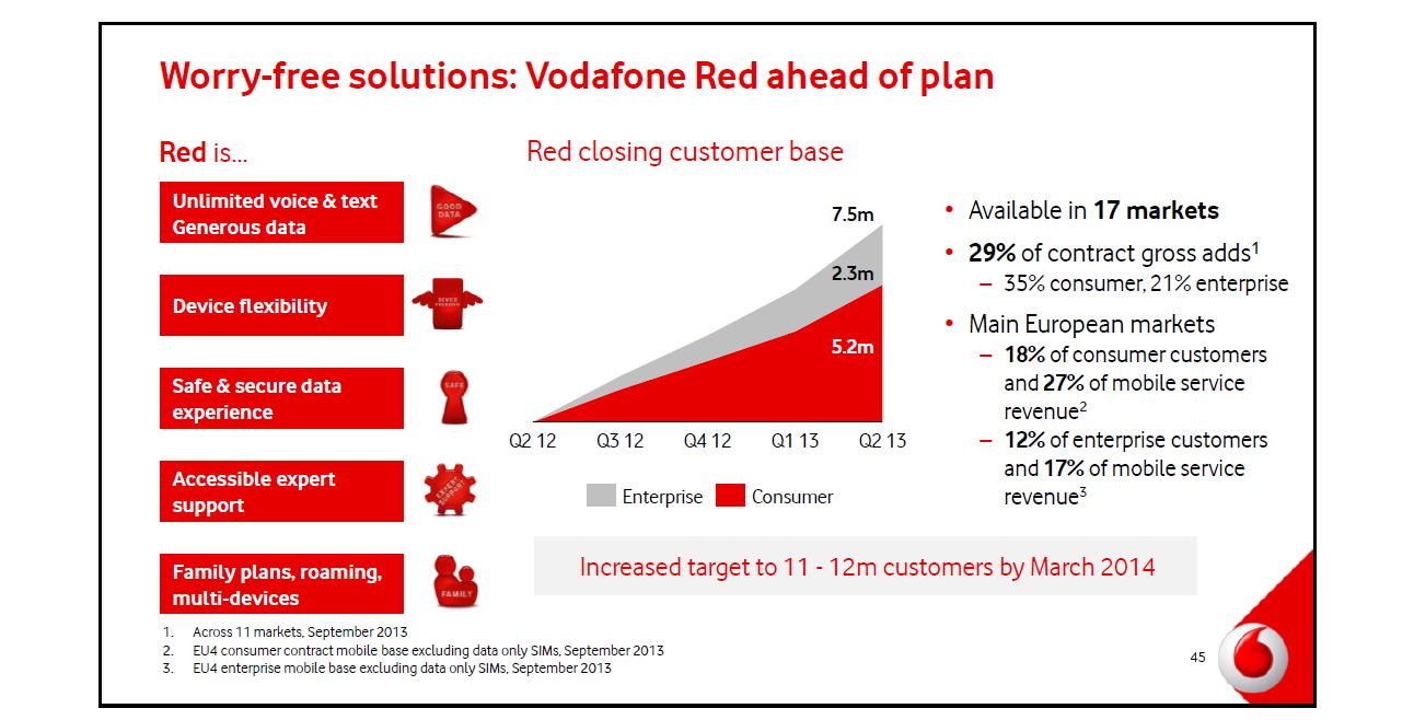 Broadband Traffic Management: Vodafone Shows Shared Data