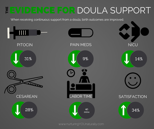 The Evidence for Doula Support