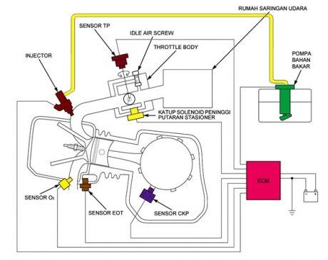 fareedasview: Secrets Injection System Honda PGM FI