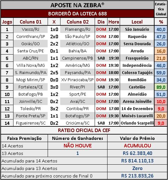 LOTECA 688 - RESULTADOS / RATEIO OFICIAL