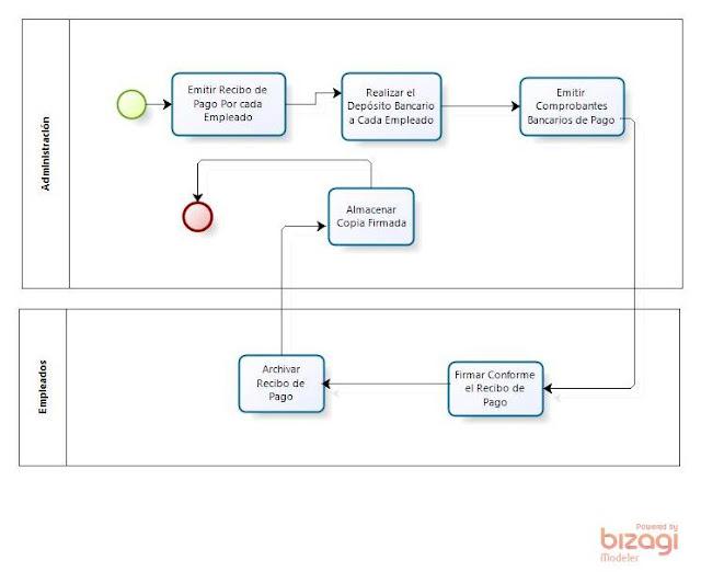 ejemplo proceso bpm
