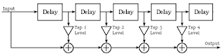 FFE creates a number of delayed versions of the input signal that are then added back to the signal with proper weights
