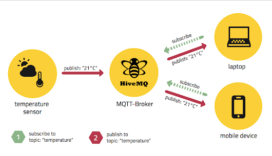 Basic, Download and Installing HiveMQ Mqtt broker for Windows (Indonesia)