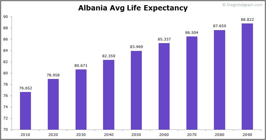Albania  Avg Life Expectancy