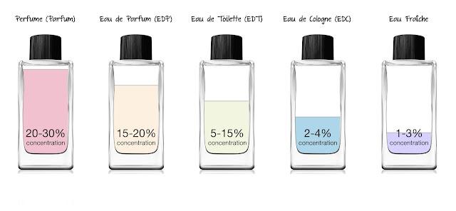 mengenal konsentrat parfum Ekstrak Parfum edp edt edc eau fraiche