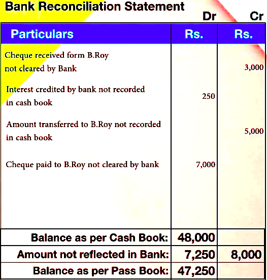 how to prepare a bank reconciliation statement Where bank favourable/overdraft balance as per the cash book is given: in this situation, the following steps should be taken for the preparation of the bank reconciliation statement step 1 : draw up a cash book.