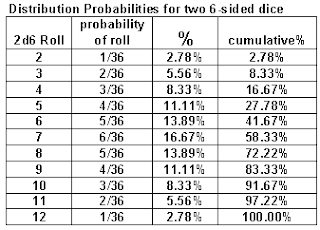 2 dice probability table