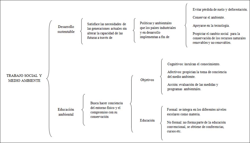 Población y Medio Ambiente por Adriana: Cuadro Sinóptico
