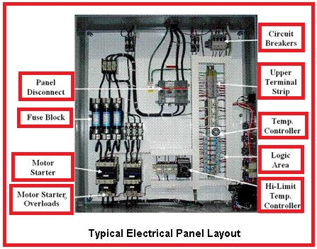 Typical Electrical Panel Layout  EEE COMMUNITY
