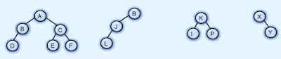 Binary tree | properties | data structures and algorithms
