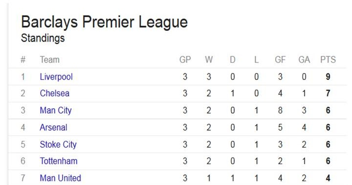 premier league standings - photo #5