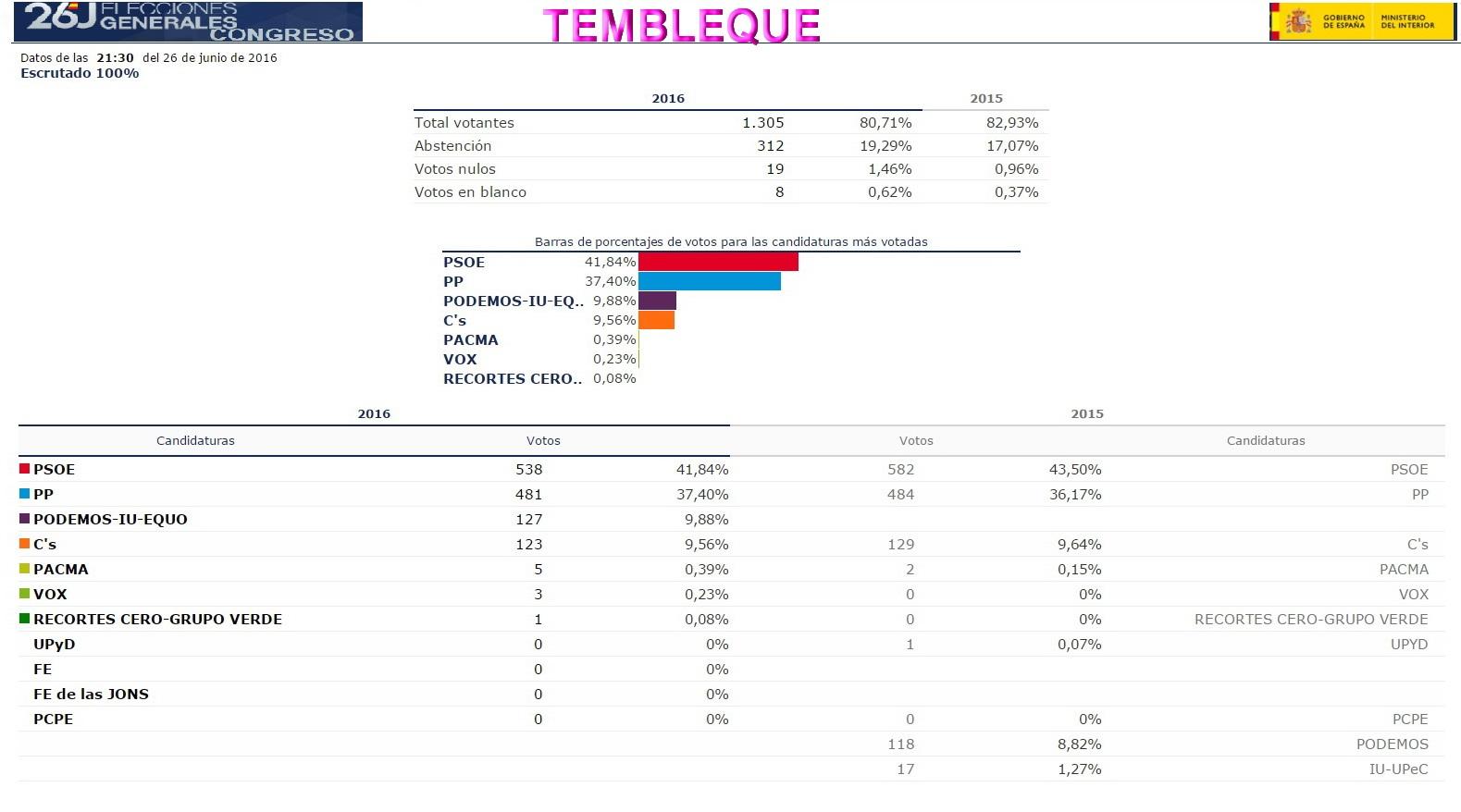 Todo tembleque resultados de las elecciones generales del for Ministerio de interior resultados electorales