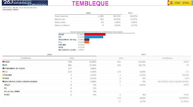 Todo tembleque resultados de las elecciones generales del for Resultados electorales ministerio