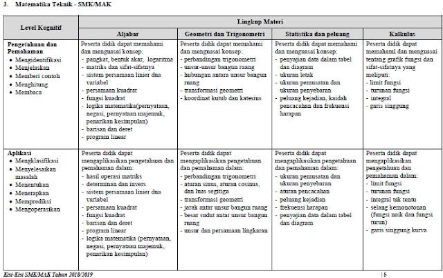Kisi-Kisi UN Matematika Teknik SMK/MAK 2019