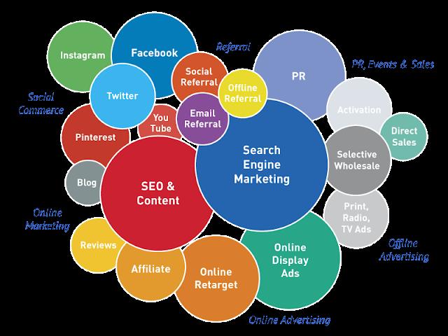 Digital Media Tools, Social Media Hacks, Social Media Importance, Digital Media Tutorials