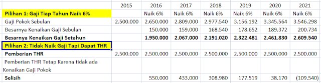 Kenaikan Gaji PNS 2016 atau THR?