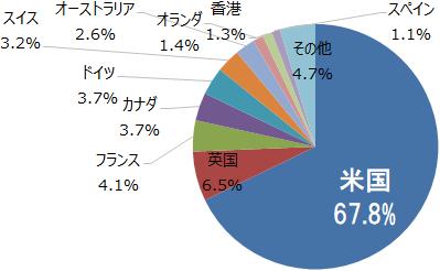 SMT グローバル株式インデックス・オープン 組入上位10ヵ国