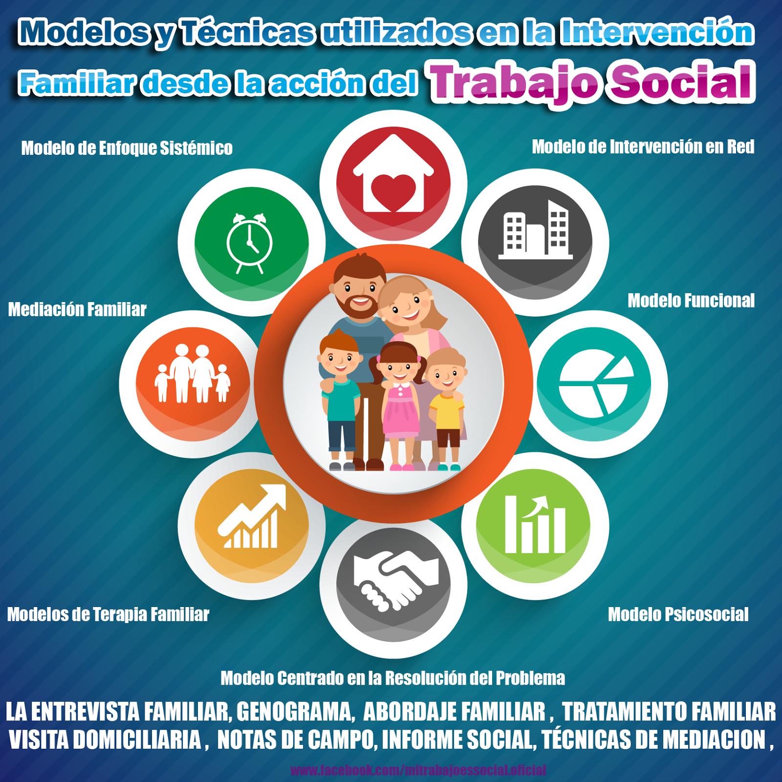 Modelos y Técnicas utilizados en la Intervención Familiar desde la ...