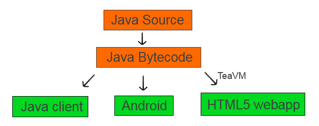 Android, Web, Tech - SPweblog: HTML5 Browser Apps with Java