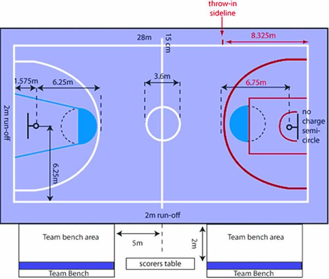 Gambar dan ukuran lapangan bola basket lengkap