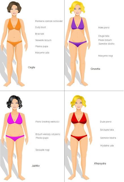 Figura gruszki - Jak się ubrać - sunela.eu