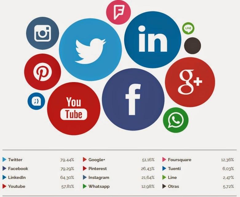 Estadísticas de las redes sociales usadas para negocios
