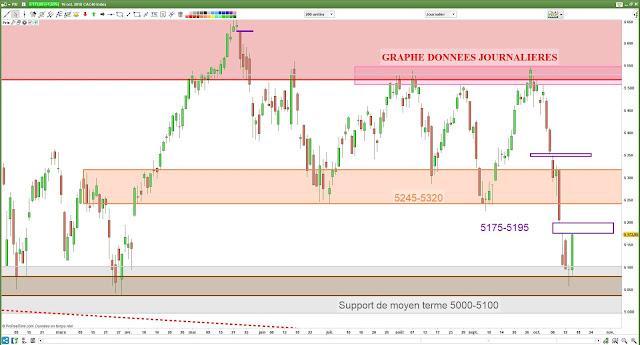 Analyse chartiste du CAC40 [16/10/18]
